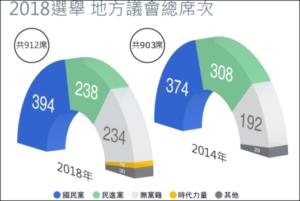 2018年台湾地方統一選挙 議席数
