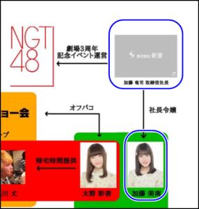 加藤美南 黒幕 相関図